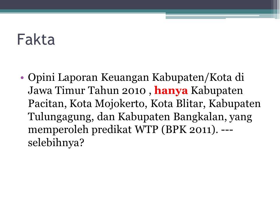 Fakta Opini Laporan Keuangan Kabupaten/Kota di Jawa Timur Tahun 2010, hanya Kabupaten Pacitan, Kota Mojokerto, Kota Blitar, Kabupaten Tulungagung, dan