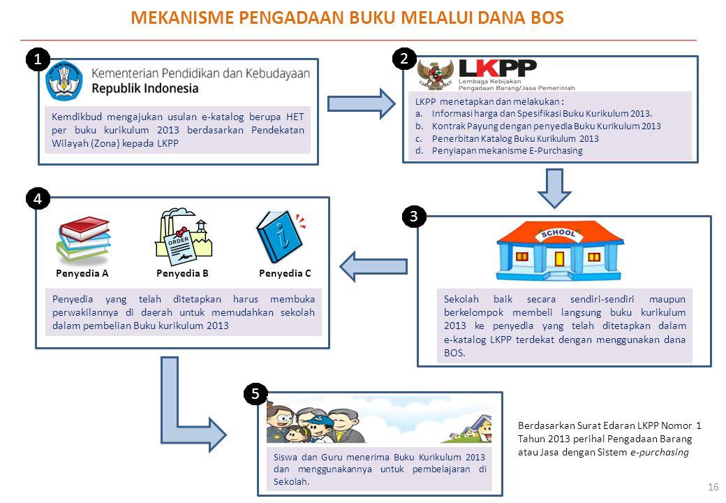 MEKANISME PENGADAAN BUKU MELALUI DANA BOS 16 Kemdikbud mengajukan usulan e-katalog berupa HET per buku kurikulum 2013 berdasarkan Pendekatan Wilayah (