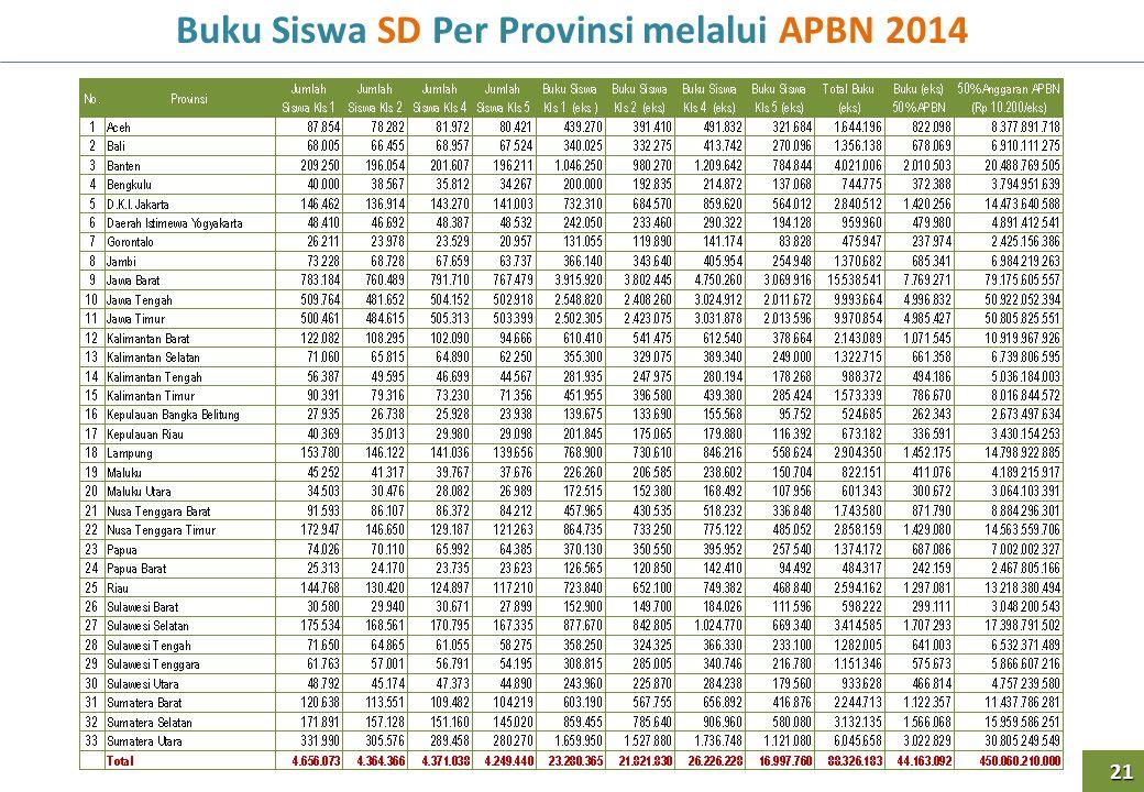 Buku Siswa SD Per Provinsi melalui APBN 2014 21