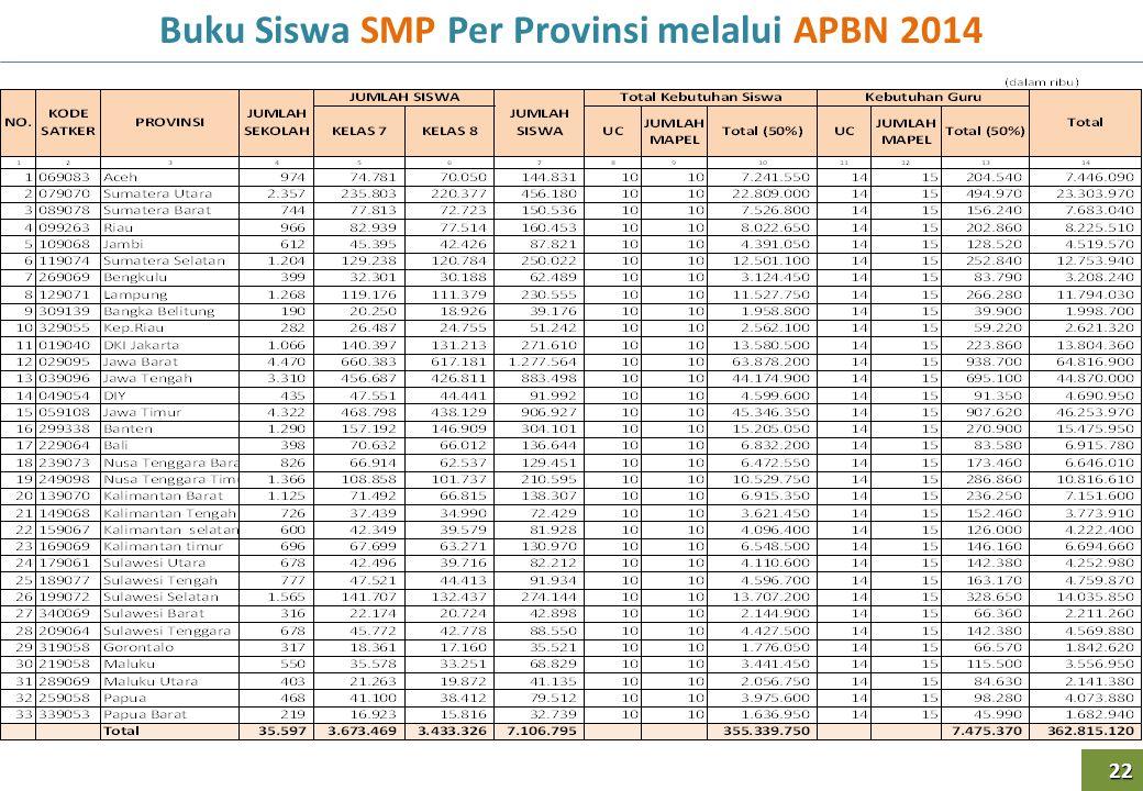 Buku Siswa SMP Per Provinsi melalui APBN 2014 22