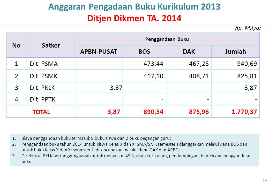 NoSatker Penggandaan Buku APBN-PUSATBOSDAKJumlah 1Dit. PSMA473,44467,25940,69 2Dit. PSMK417,10408,71825,81 3Dit. PKLK3,87-- 4Dit. PPTK - - - TOTAL3,87