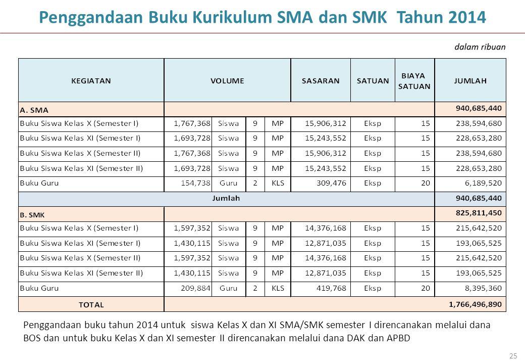 Penggandaan Buku Kurikulum SMA dan SMK Tahun 2014 25 Penggandaan buku tahun 2014 untuk siswa Kelas X dan XI SMA/SMK semester I direncanakan melalui da