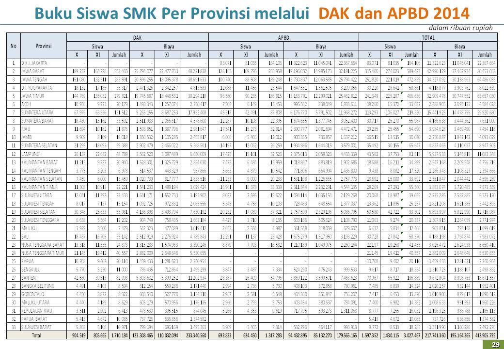 Buku Siswa SMK Per Provinsi melalui DAK dan APBD 2014 29 dalam ribuan rupiah