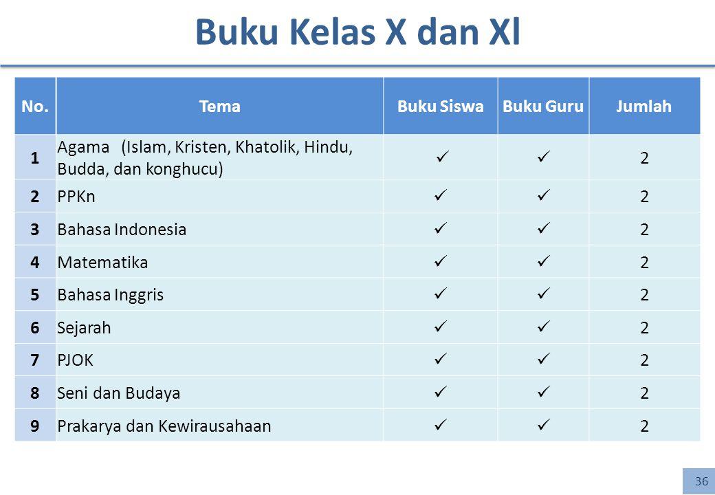 Buku Kelas X dan Xl 36 No.TemaBuku SiswaBuku GuruJumlah 1 Agama (Islam, Kristen, Khatolik, Hindu, Budda, dan konghucu) 2 2PPKn 2 3Bahasa Indonesia 2 4