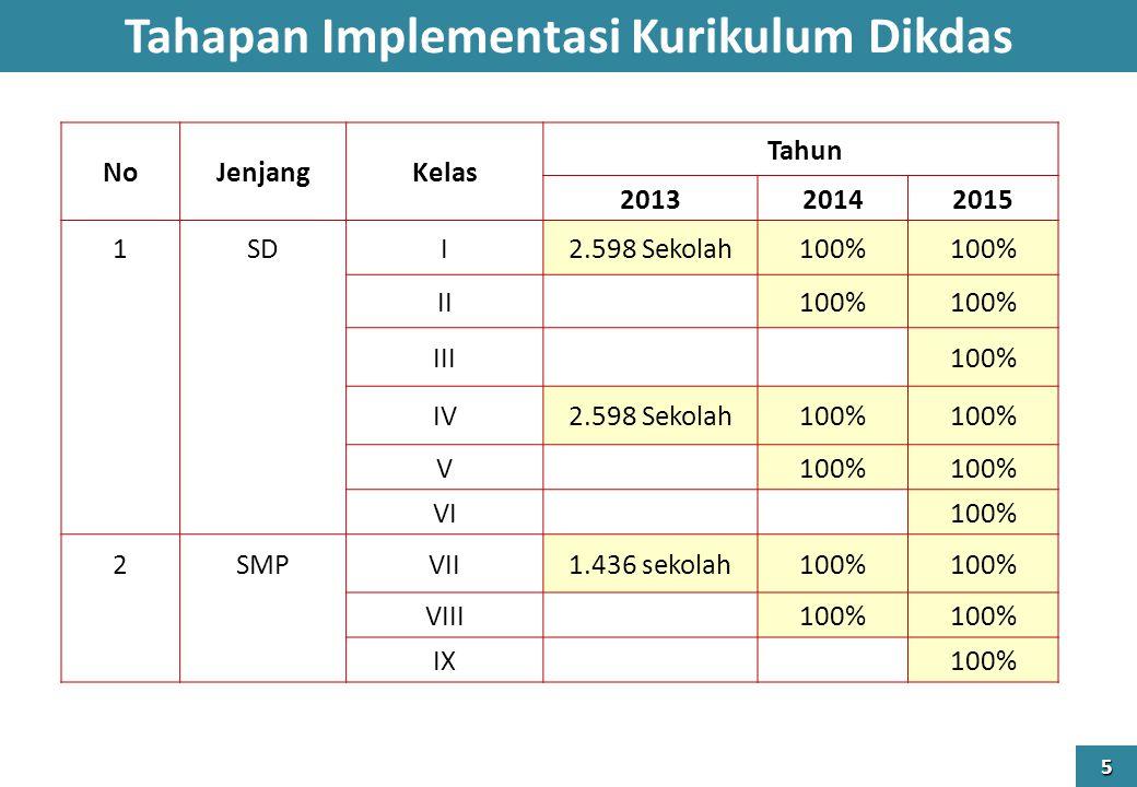 Tahapan Implementasi Kurikulum Dikdas 5 NoJenjangKelas Tahun 201320142015 1SDI2.598 Sekolah100% II 100% III 100% IV2.598 Sekolah100% V VI 100% 2SMPVII