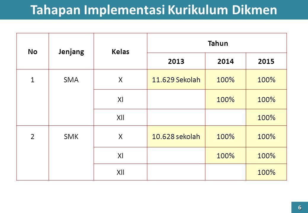 Tahapan Implementasi Kurikulum Dikmen 6 NoJenjangKelas Tahun 201320142015 1SMAX11.629 Sekolah100% Xl 100% Xll 100% 2SMKX10.628 sekolah100% Xl 100% Xll