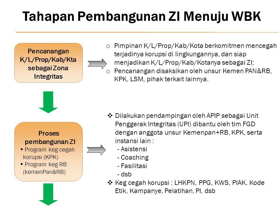 Tahapan Pembangunan ZI Menuju WBK Pencanangan K/L/Prop/Kab/Kta sebagai Zona Integritas o Pimpinan K/L/Prop/Kab/Kota berkomitmen mencegah terjadinya korupsi di lingkungannya, dan siap menjadikan K/L/Prop/Kab/Kotanya sebagai ZI; o Pencanangan disaksikan oleh unsur Kemen PAN&RB, KPK, LSM, pihak terkait lainnya.