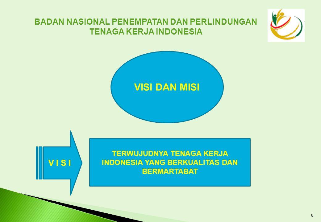 7 1.Penempatan Oleh Agensi yang mendapat lisensi dari pemerintah.