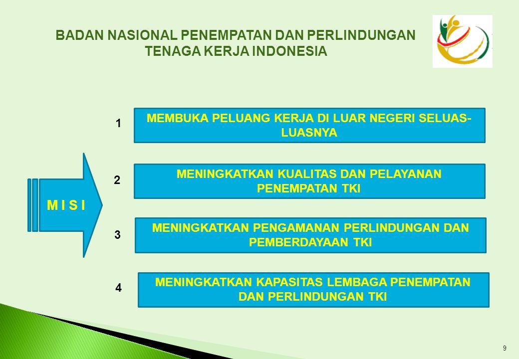 VISI DAN MISI V I S I TERWUJUDNYA TENAGA KERJA INDONESIA YANG BERKUALITAS DAN BERMARTABAT BADAN NASIONAL PENEMPATAN DAN PERLINDUNGAN TENAGA KERJA INDONESIA 8