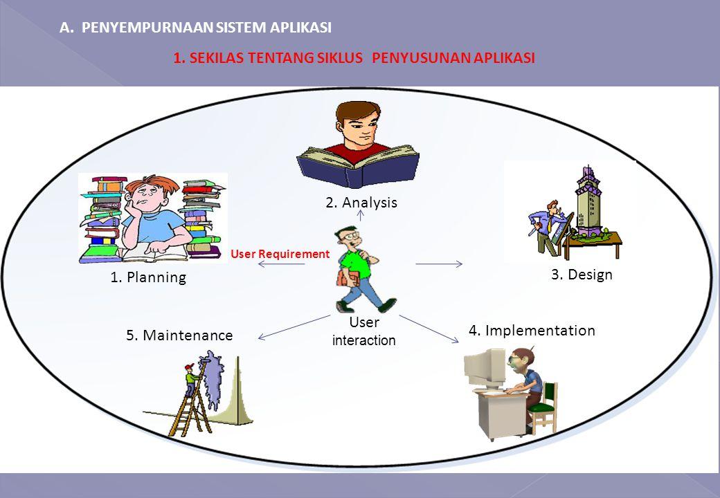 1.SEKILAS TENTANG SIKLUS PENYUSUNAN APLIKASI 1. Planning 2.