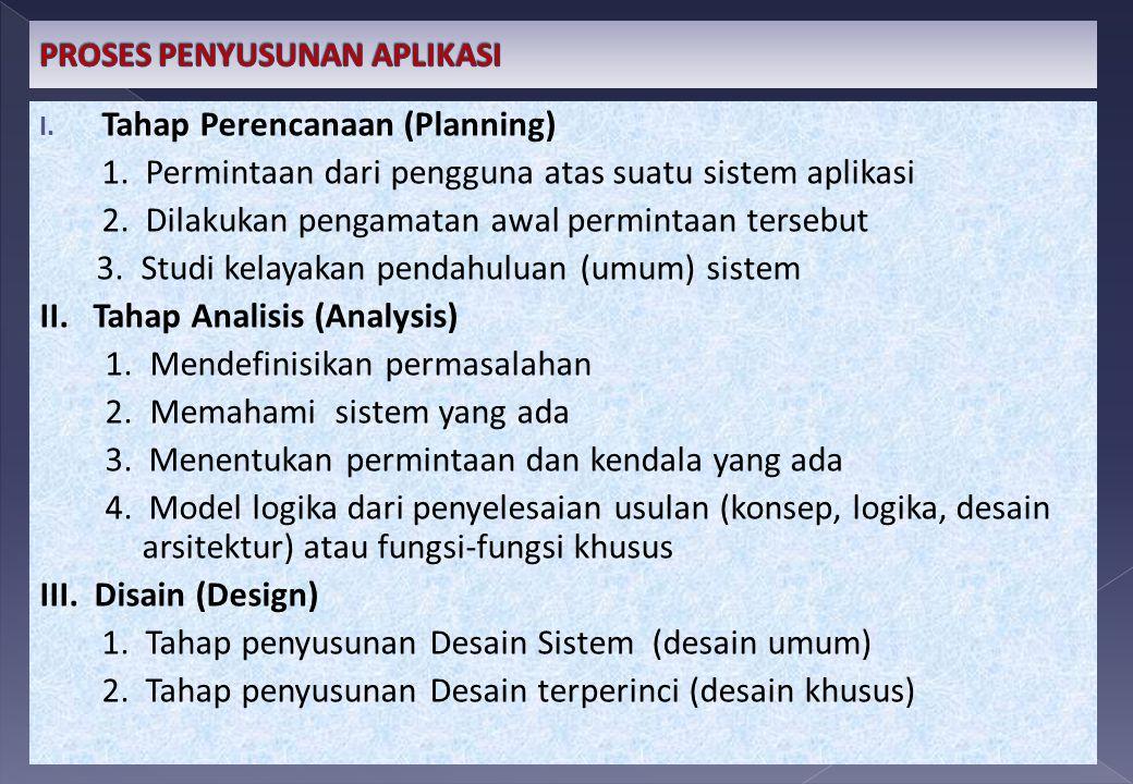 I.Tahap Perencanaan (Planning) 1. Permintaan dari pengguna atas suatu sistem aplikasi 2.