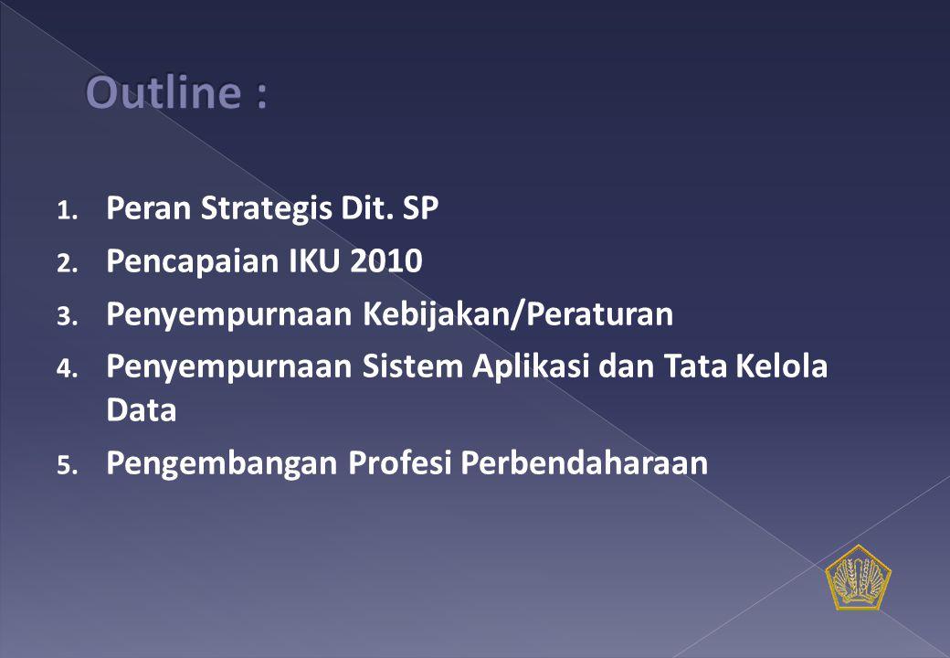 1. Peran Strategis Dit. SP 2. Pencapaian IKU 2010 3.