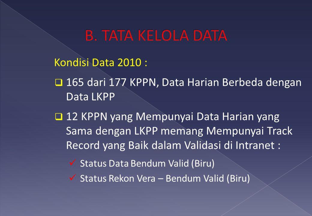 Kondisi Data 2010 :  165 dari 177 KPPN, Data Harian Berbeda dengan Data LKPP  12 KPPN yang Mempunyai Data Harian yang Sama dengan LKPP memang Mempunyai Track Record yang Baik dalam Validasi di Intranet : Status Data Bendum Valid (Biru) Status Rekon Vera – Bendum Valid (Biru)