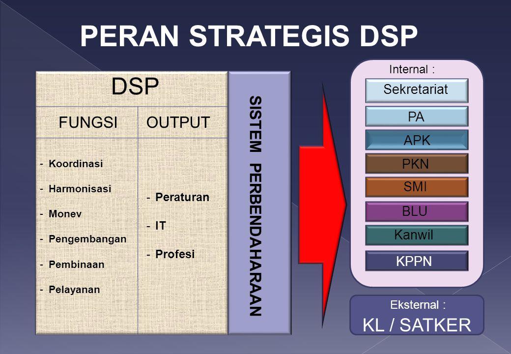 DSP FUNGSIOUTPUT -Koordinasi -Harmonisasi -Monev -Pengembangan -Pembinaan -Pelayanan -Peraturan -IT -Profesi SISTEM PERBENDAHARAAN Sekretariat PA APK PKN SMI BLU Kanwil KPPN PERAN STRATEGIS DSP KL / SATKER Eksternal : Internal :