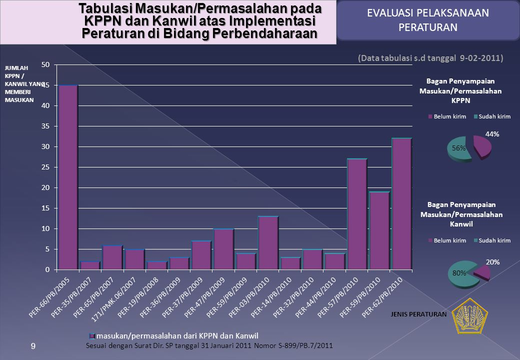 9 JUMLAH KPPN / KANWIL YANG MEMBERI MASUKAN (Data tabulasi s.d tanggal 9-02-2011) EVALUASI PELAKSANAAN PERATURAN Sesuai dengan Surat Dir.