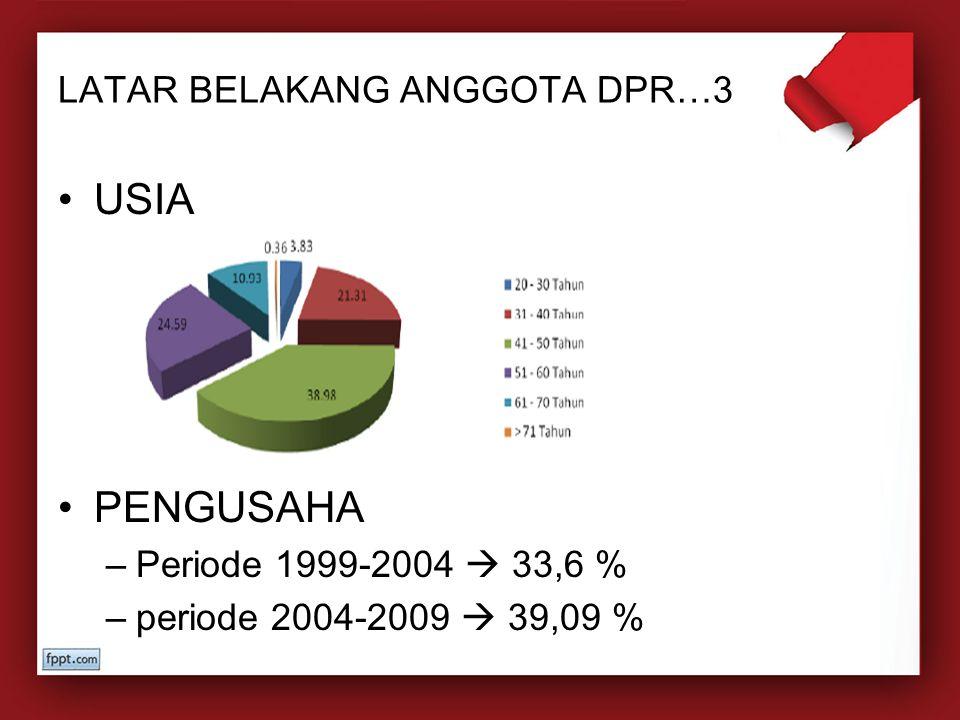 LATAR BELAKANG ANGGOTA DPR…3 USIA PENGUSAHA –Periode 1999-2004  33,6 % –periode 2004-2009  39,09 %