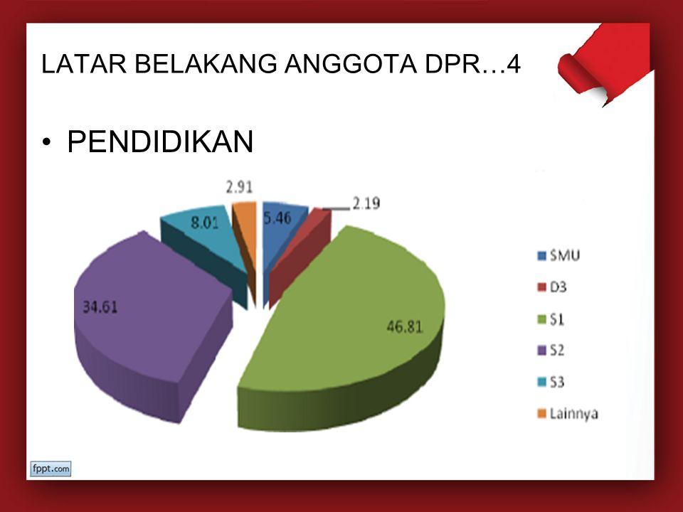 LATAR BELAKANG ANGGOTA DPR…4 7% PENDIDIKAN