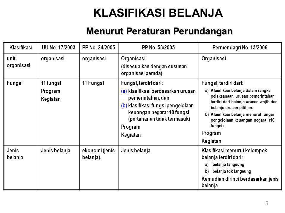 KLASIFIKASI BELANJA KlasifikasiUU No. 17/2003PP No. 24/2005PP No. 58/2005Permendagri No. 13/2006 unit organisasi organisasi Organisasi (disesuaikan de