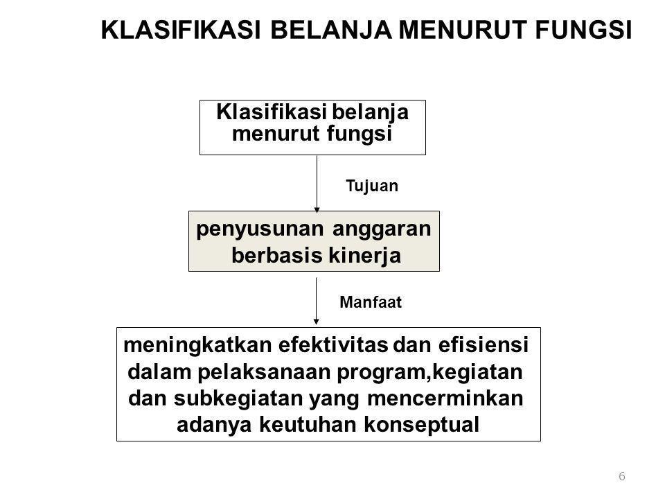 KLASIFIKASI BELANJA MENURUT FUNGSI Klasifikasi belanja menurut fungsi 6 penyusunan anggaran berbasis kinerja meningkatkan efektivitas dan efisiensi da