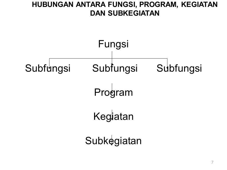 HUBUNGAN ANTARA FUNGSI, PROGRAM, KEGIATAN DAN SUBKEGIATAN Fungsi Subfungsi Subfungsi Subfungsi Program Kegiatan Subkegiatan 7