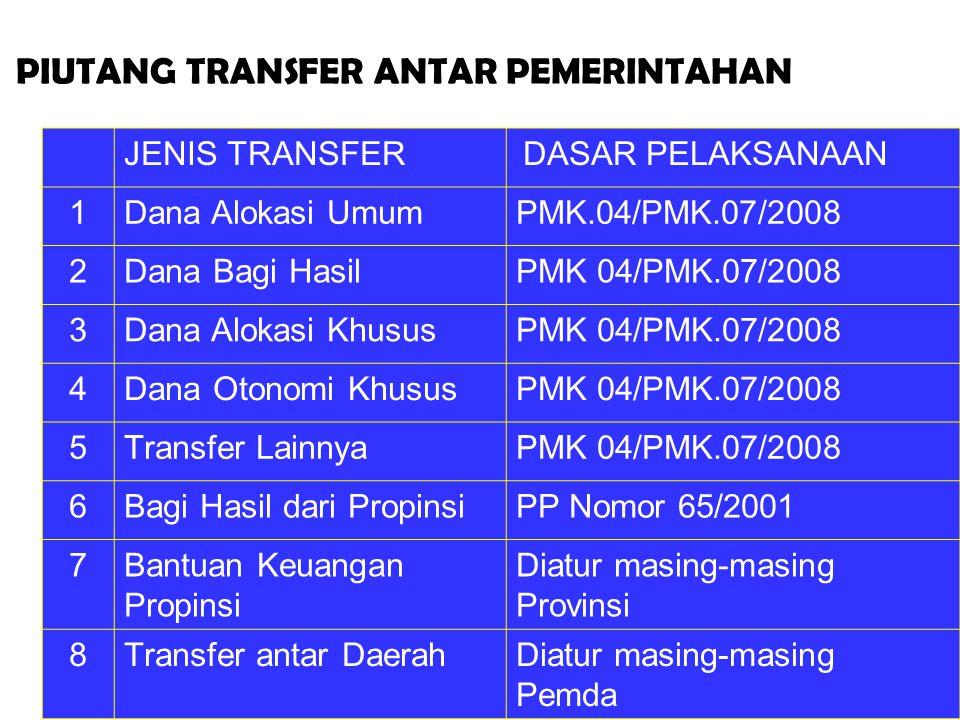 PIUTANG TRANSFER ANTAR PEMERINTAHAN JENIS TRANSFER DASAR PELAKSANAAN 1Dana Alokasi UmumPMK.04/PMK.07/2008 2Dana Bagi HasilPMK 04/PMK.07/2008 3Dana Alo