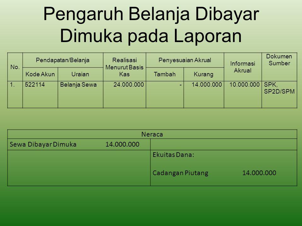 Pengaruh Belanja Dibayar Dimuka pada Laporan Neraca Sewa Dibayar Dimuka 14.000.000 Ekuitas Dana: Cadangan Piutang 14.000.000 No. Pendapatan/Belanja Re