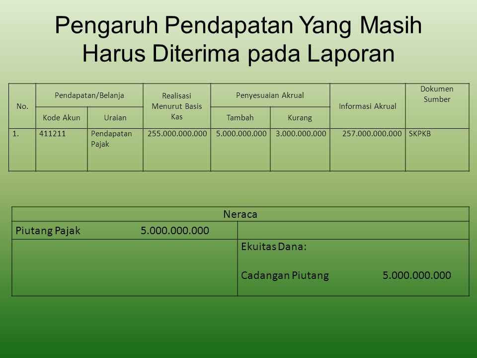 Pengaruh Pendapatan Yang Masih Harus Diterima pada Laporan Neraca Piutang Pajak 5.000.000.000 Ekuitas Dana: Cadangan Piutang 5.000.000.000 No. Pendapa
