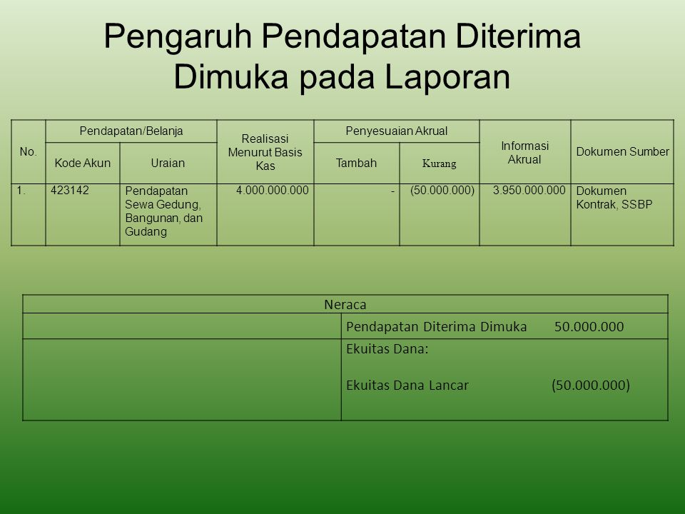 Pengaruh Pendapatan Diterima Dimuka pada Laporan Neraca Pendapatan Diterima Dimuka 50.000.000 Ekuitas Dana: Ekuitas Dana Lancar (50.000.000) No. Penda