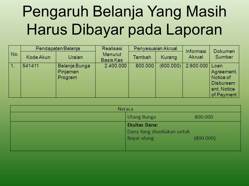 Pengaruh Pendapatan Diterima Dimuka pada Laporan Neraca Pendapatan Diterima Dimuka 50.000.000 Ekuitas Dana: Ekuitas Dana Lancar (50.000.000) No.