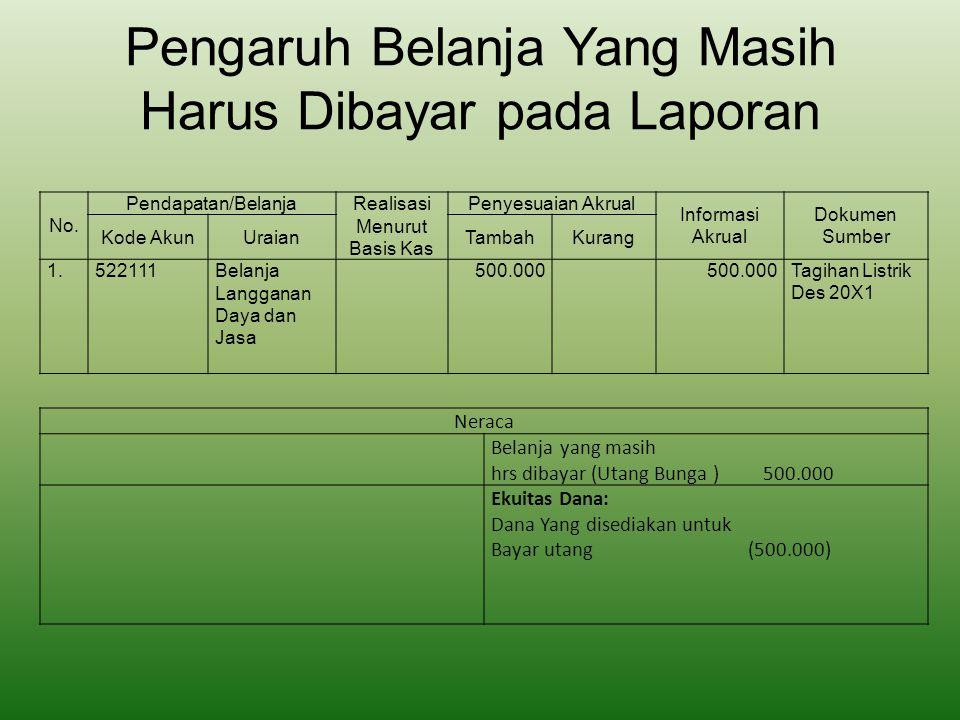 Pengaruh Belanja Yang Masih Harus Dibayar pada Laporan No. Pendapatan/Belanja Realisasi Menurut Basis Kas Penyesuaian Akrual Informasi Akrual Dokumen