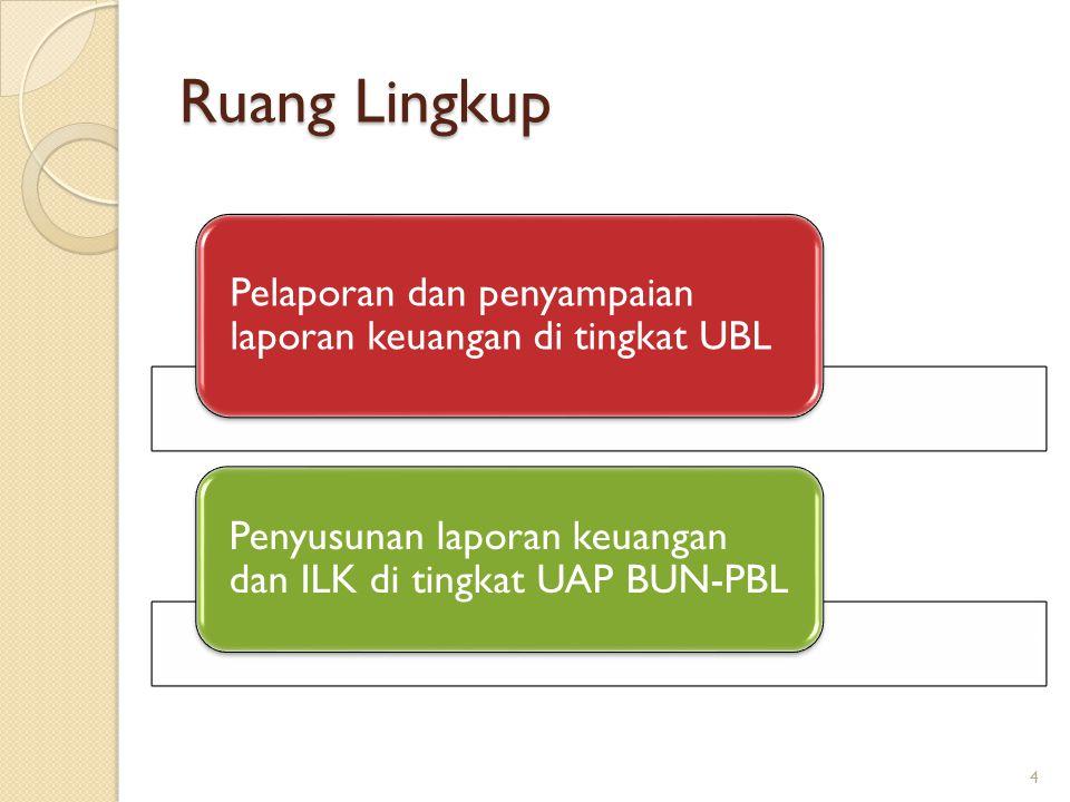 JENIS UNIT BADAN LAINNYA JENIS UBL Berdasarkan pengelolaan keuangannya UBL Satker/bagian Satker UBL Bukan Satker Berdasarkan sumber dananya UBL yang mendapatkan dana dari APBN UBL yang mendapatkan dana dari non APBN UBL yang mendapatkan dana dari APBN dan non APBN 5