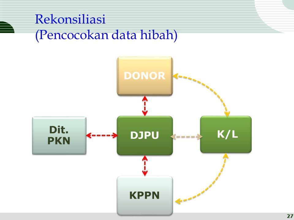 DJPU DONOR K/L KPPN Dit. PKN Rekonsiliasi (Pencocokan data hibah) 27