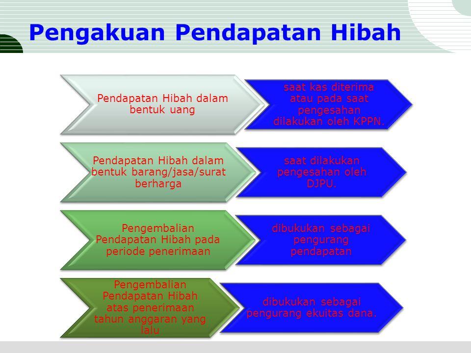 Pengakuan Pendapatan Hibah Pendapatan Hibah dalam bentuk uang saat kas diterima atau pada saat pengesahan dilakukan oleh KPPN. Pendapatan Hibah dalam