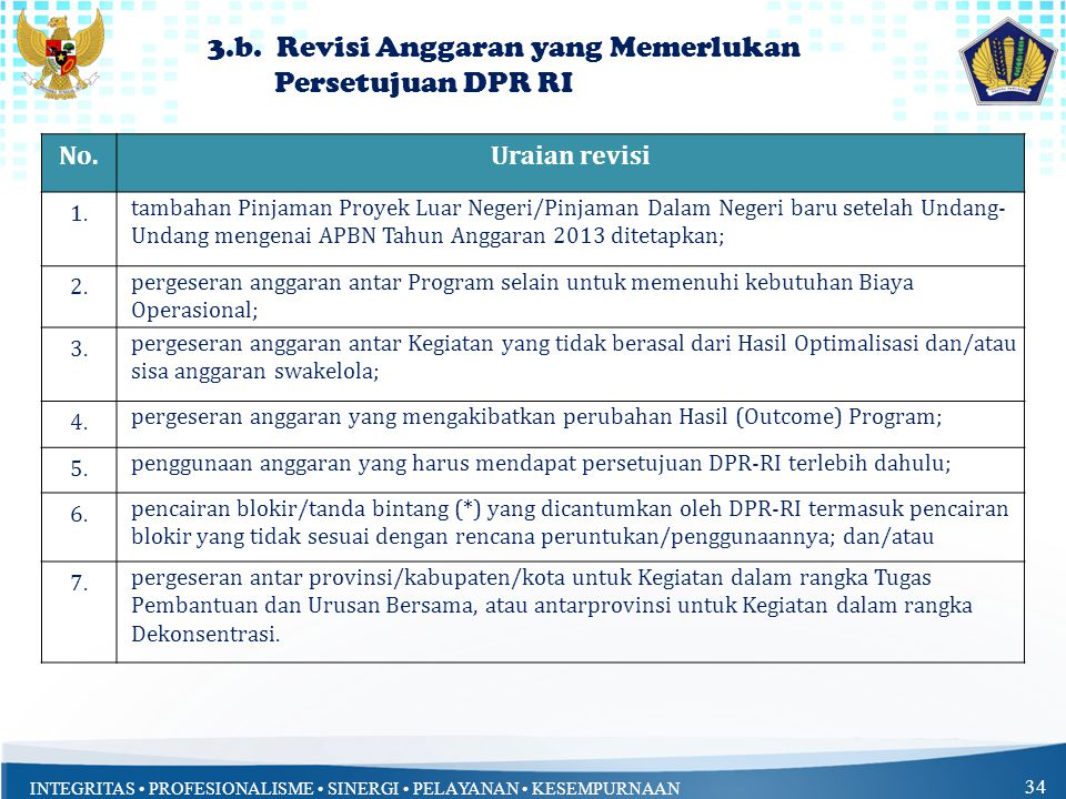 INTEGRITAS PROFESIONALISME SINERGI PELAYANAN KESEMPURNAAN 34 3.b.