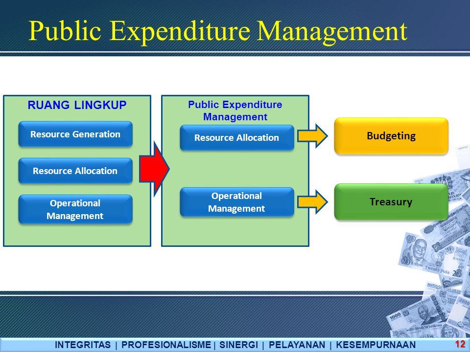 Public Expenditure Management RUANG LINGKUP Public Expenditure Management Resource Generation Resource Allocation Operational Management Budgeting Tre