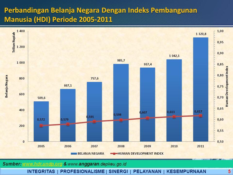 INTEGRITAS  PROFESIONALISME  SINERGI  PELAYANAN  KESEMPURNAAN Perbandingan Belanja Negara Dengan Indeks Pembangunan Manusia (HDI) Periode 2005-201