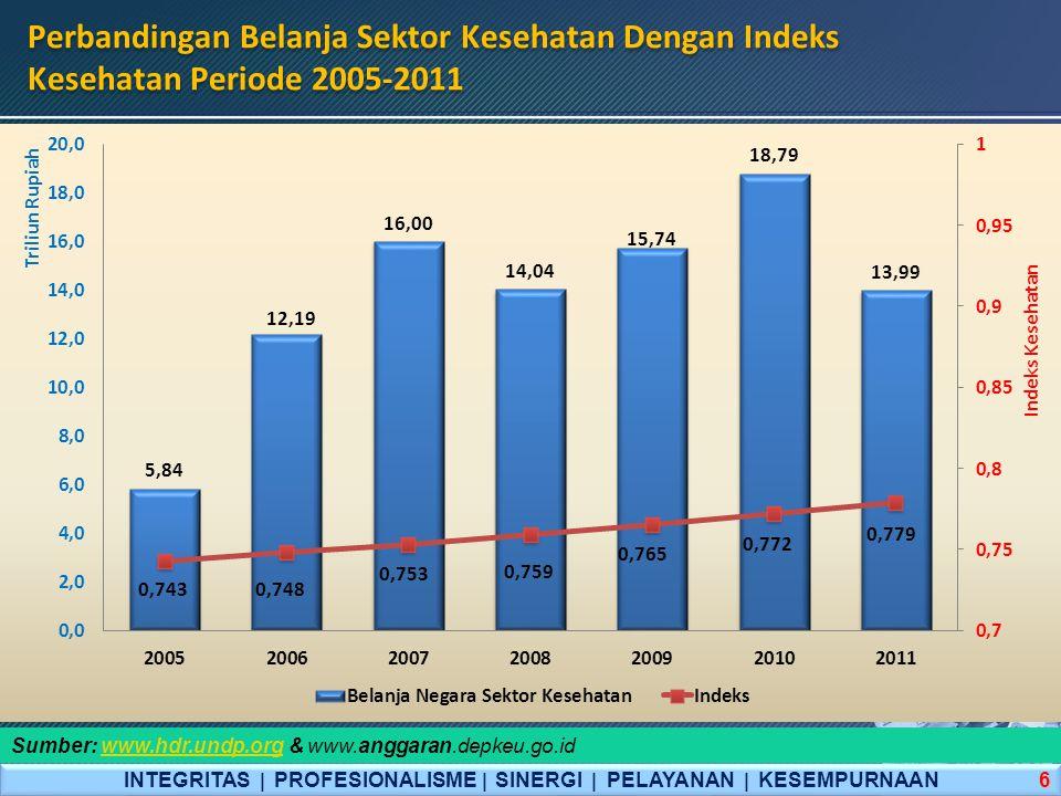 Perbandingan Belanja Sektor Kesehatan Dengan Indeks Kesehatan Periode 2005-2011 INTEGRITAS  PROFESIONALISME  SINERGI  PELAYANAN  KESEMPURNAAN 6 Su