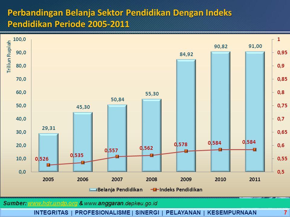 Perbandingan Human Development Index, Indonesia dengan Korea, Thailand, & Singapura Periode 2005-2011 INTEGRITAS  PROFESIONALISME  SINERGI  PELAYANAN  KESEMPURNAAN 8 Sumber: www.hdr.undp.orgwww.hdr.undp.org