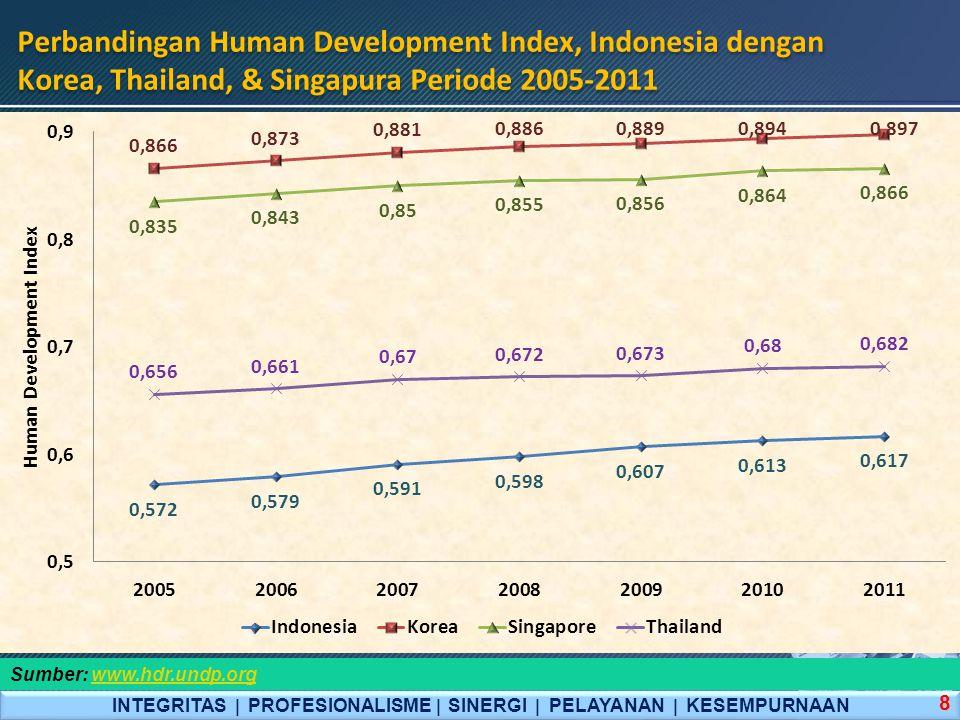 Perbandingan Human Development Index, Indonesia dengan Korea, Thailand, & Singapura Periode 2005-2011 INTEGRITAS  PROFESIONALISME  SINERGI  PELAYAN
