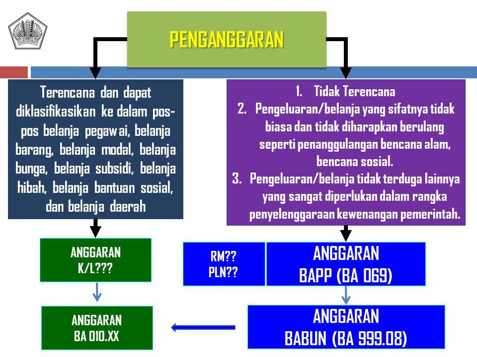 PENGANGGARANPENGANGGARAN ANGGARAN K/L??? ANGGARAN BAPP (BA 069) Terencana dan dapat diklasifikasikan ke dalam pos- pos belanja pegawai, belanja barang