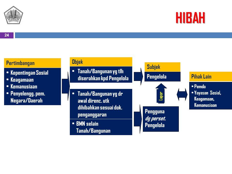 HIBAH Pertimbangan Kepentingan Sosial Keagamaan Kemanusiaan Penyelengg.