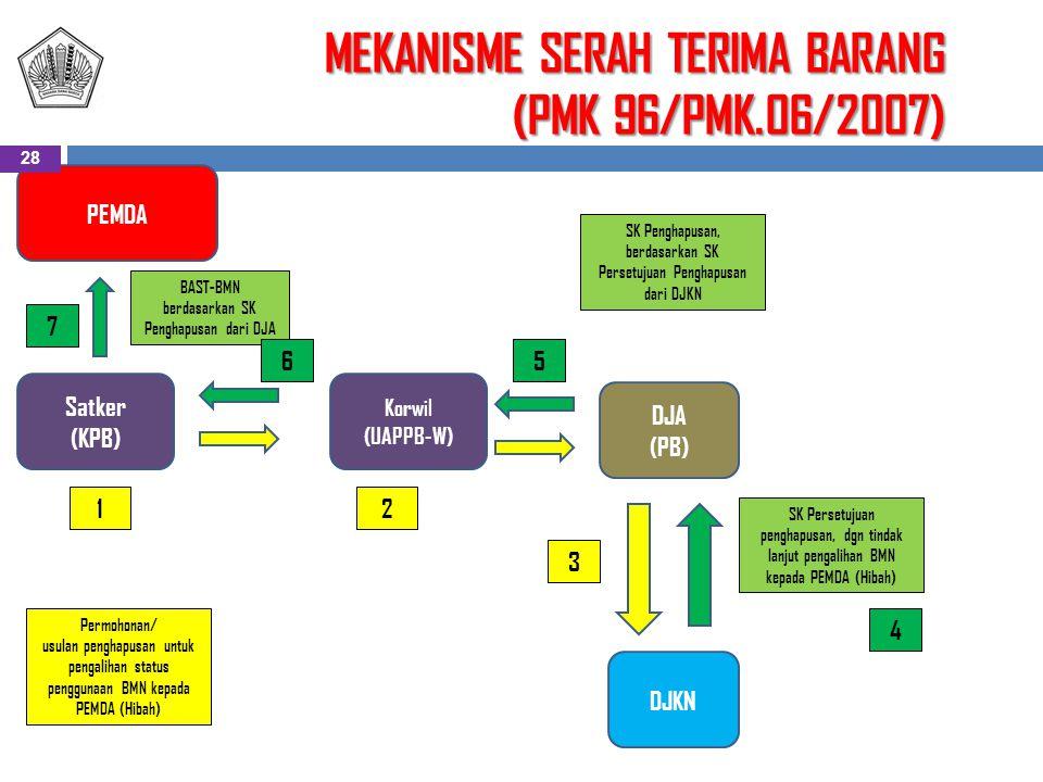 MEKANISME SERAH TERIMA BARANG (PMK 96/PMK.06/2007) DJA (PB) PEMDA DJKN Korwil (UAPPB-W) Satker (KPB) Permohonan/ usulan penghapusan untuk pengalihan status penggunaan BMN kepada PEMDA (Hibah) 12 3 SK Persetujuan penghapusan, dgn tindak lanjut pengalihan BMN kepada PEMDA (Hibah) SK Penghapusan, berdasarkan SK Persetujuan Penghapusan dari DJKN BAST-BMN berdasarkan SK Penghapusan dari DJA 4 56 7 28