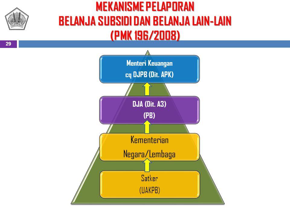 MEKANISME PELAPORAN BELANJA SUBSIDI DAN BELANJA LAIN-LAIN (PMK 196/2008) Menteri Keuangan cq DJPB (Dit.