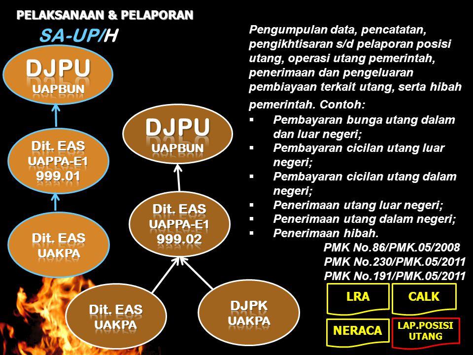 SA-UP/H PELAKSANAAN & PELAPORAN Pengumpulan data, pencatatan, pengikhtisaran s/d pelaporan posisi utang, operasi utang pemerintah, penerimaan dan peng
