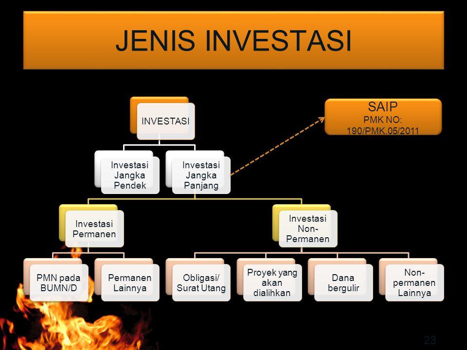 JENIS INVESTASI 23 INVESTASI Investasi Jangka Pendek Investasi Jangka Panjang Investasi Permanen PMN pada BUMN/D Permanen Lainnya Investasi Non- Perma