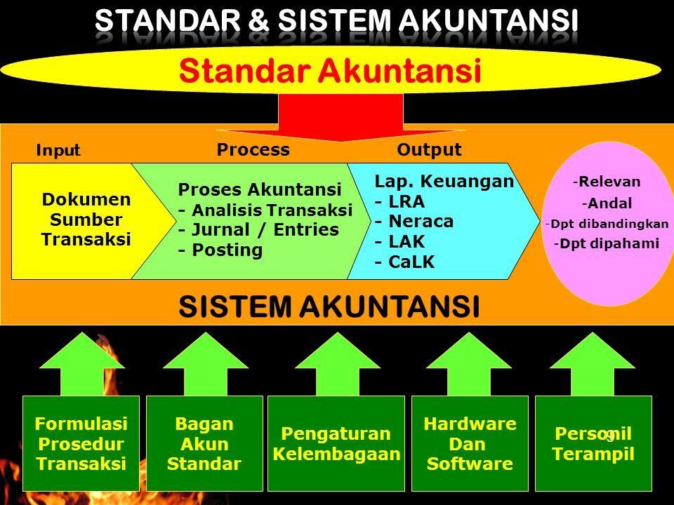 Standar Akuntansi SISTEM AKUNTANSI Dokumen Sumber Transaksi Proses Akuntansi - Analisis Transaksi - Jurnal / Entries - Posting Lap. Keuangan - LRA - N