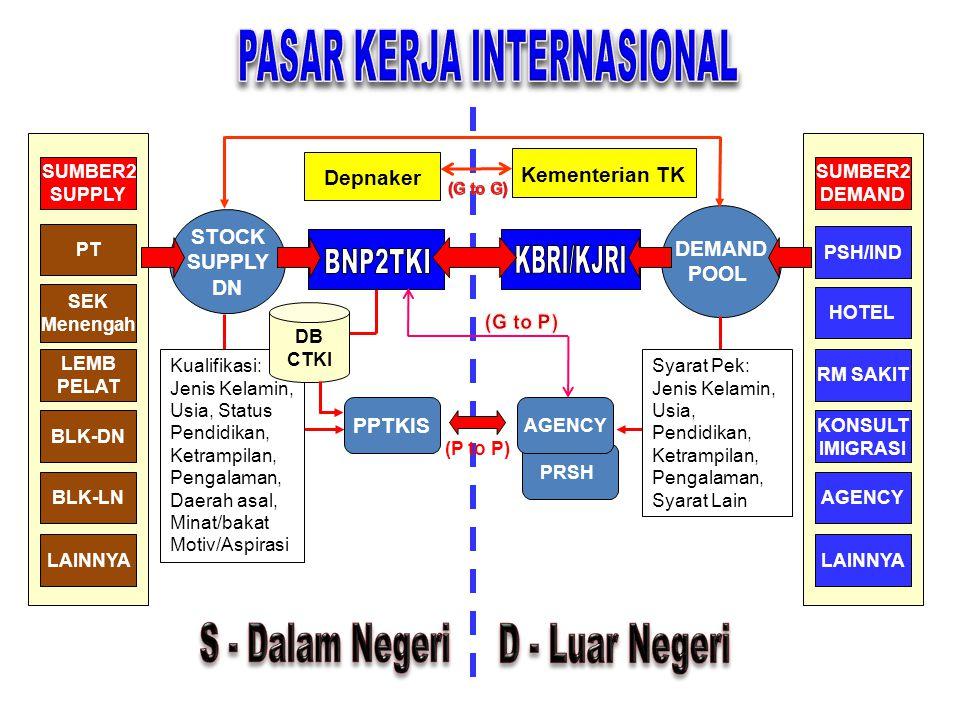 BADAN NASIONAL PENEMPATAN DAN PERLINDUNGAN TENAGA KERJA INDONESIA (BNP2TKI) PETA DEMAND UMUM KHUSUS DEMAND EXPO (DN & LN) ROAD SHOW BUSINESS MEETING S