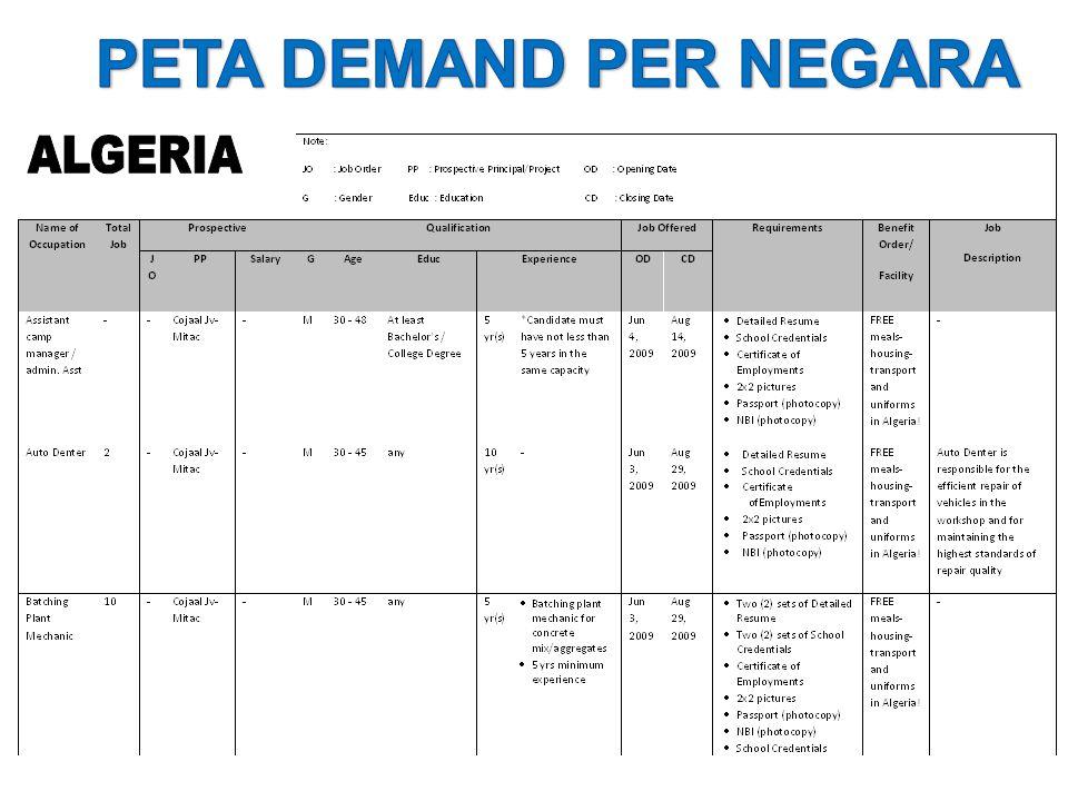BADAN NASIONAL PENEMPATAN DAN PERLINDUNGAN TENAGA KERJA INDONESIA (BNP2TKI) SUMBER: Market Intelligence Hasil Expo, Road Show dll Hasil Studi LITBANG