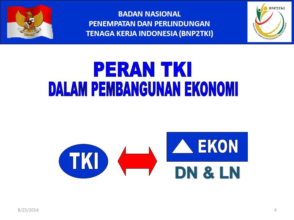 BADAN NASIONAL PENEMPATAN DAN PERLINDUNGAN TENAGA KERJA INDONESIA (BNP2TKI) 8/25/20144