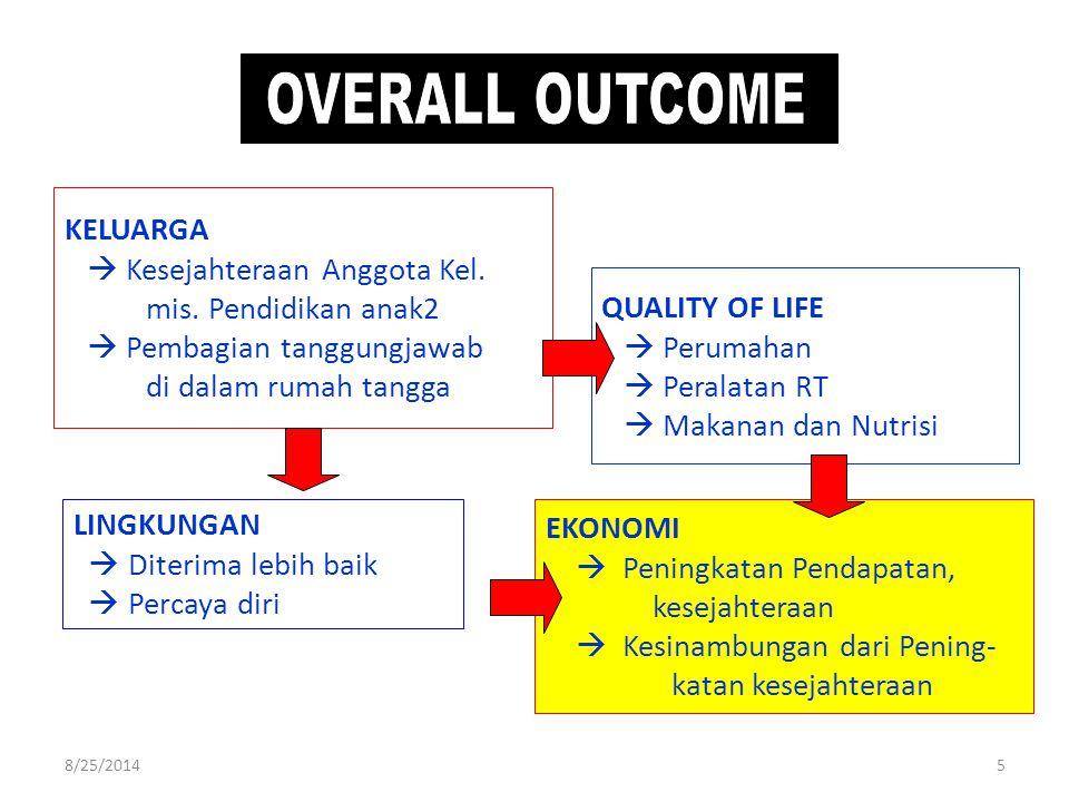 5 LINGKUNGAN  Diterima lebih baik  Percaya diri EKONOMI  Peningkatan Pendapatan, kesejahteraan  Kesinambungan dari Pening- katan kesejahteraan QUALITY OF LIFE  Perumahan  Peralatan RT  Makanan dan Nutrisi KELUARGA  Kesejahteraan Anggota Kel.